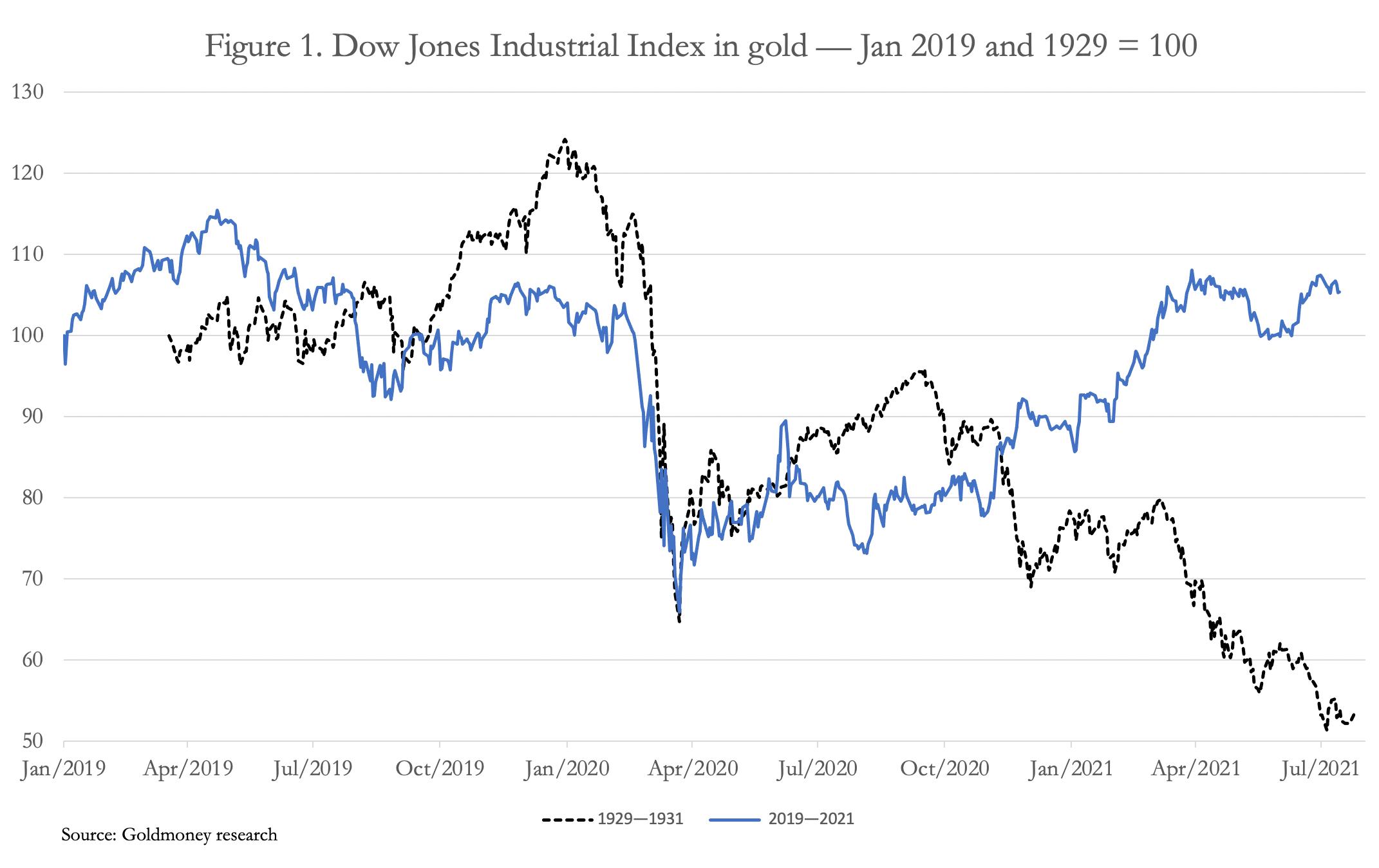 2020—2022 в сравнении с 1929—1932