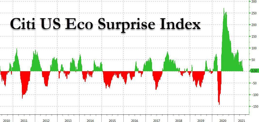индекс экономических сюрпризов
