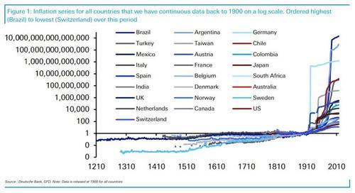 Почему инфляция взорвалась в XX столетии