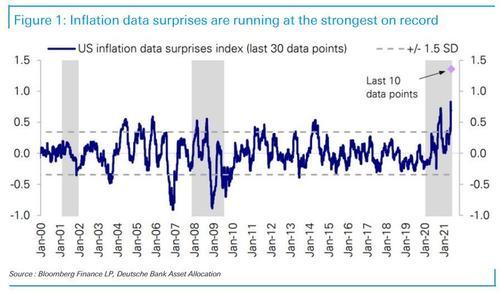 инфляционные сюрпризы