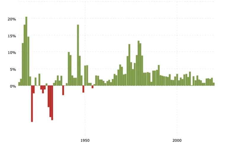 исторические темпы инфляции
