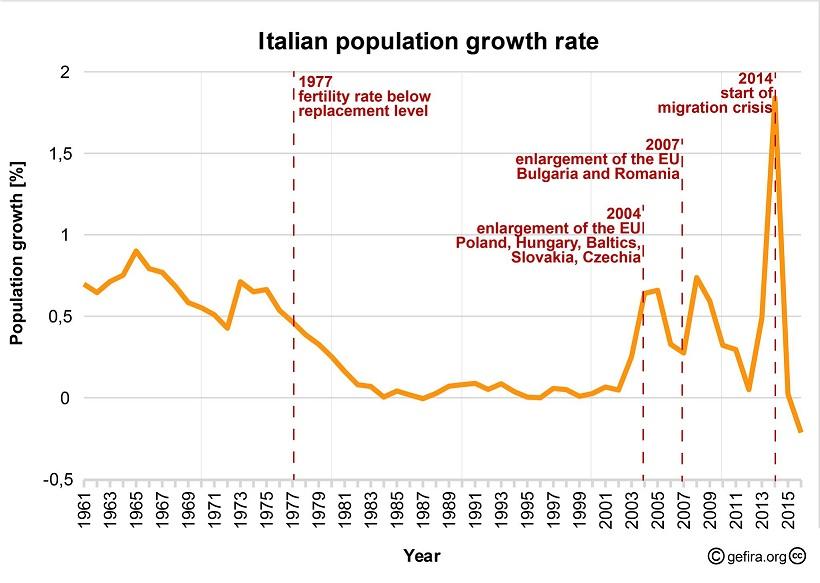 демографический кризис в Италии