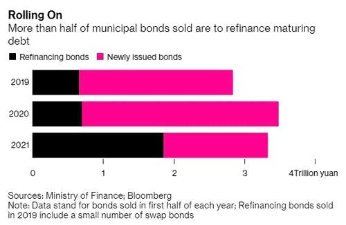 Впервые в истории Китай ищет иностранных покупателей для своих муниципальных облигаций