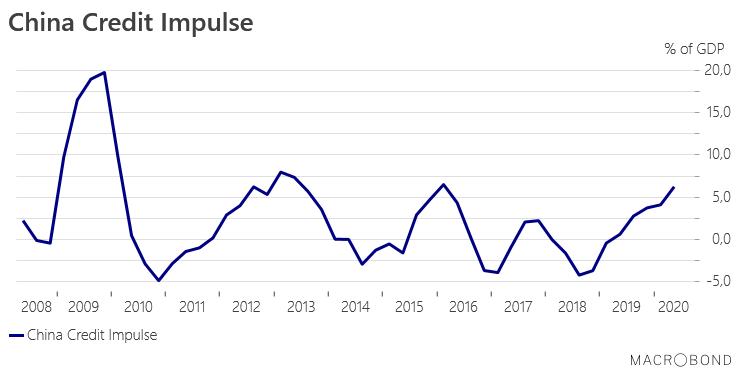 Великий китайский кредитный импульс
