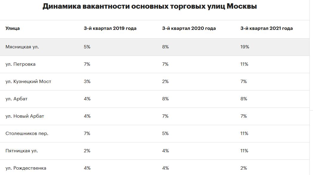 коммерческая недвижимость в москве
