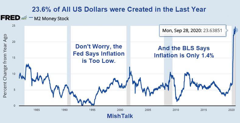 23.6% всех долларов США было создано за последний год