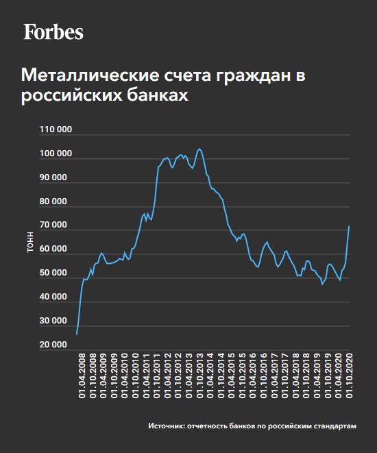 Спрос на золото в России и в Турции – интересные сравнения