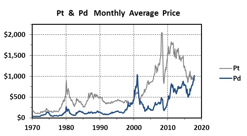 48-летний рекорд отношения платина/палладий