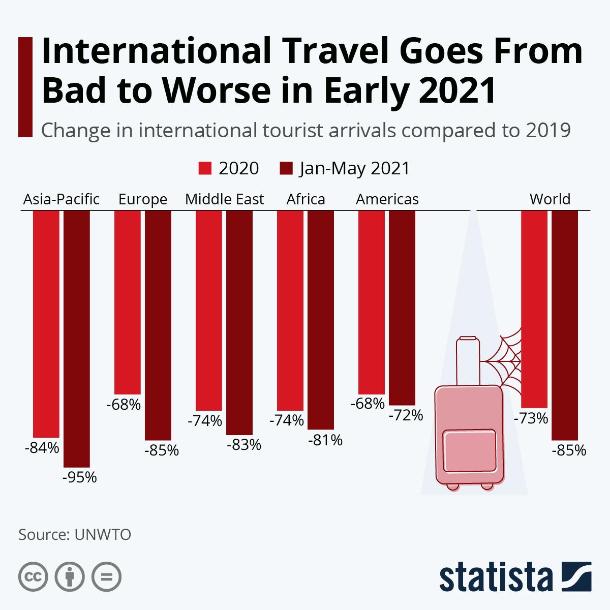 Мировая туристическая индустрия полностью уничтожена