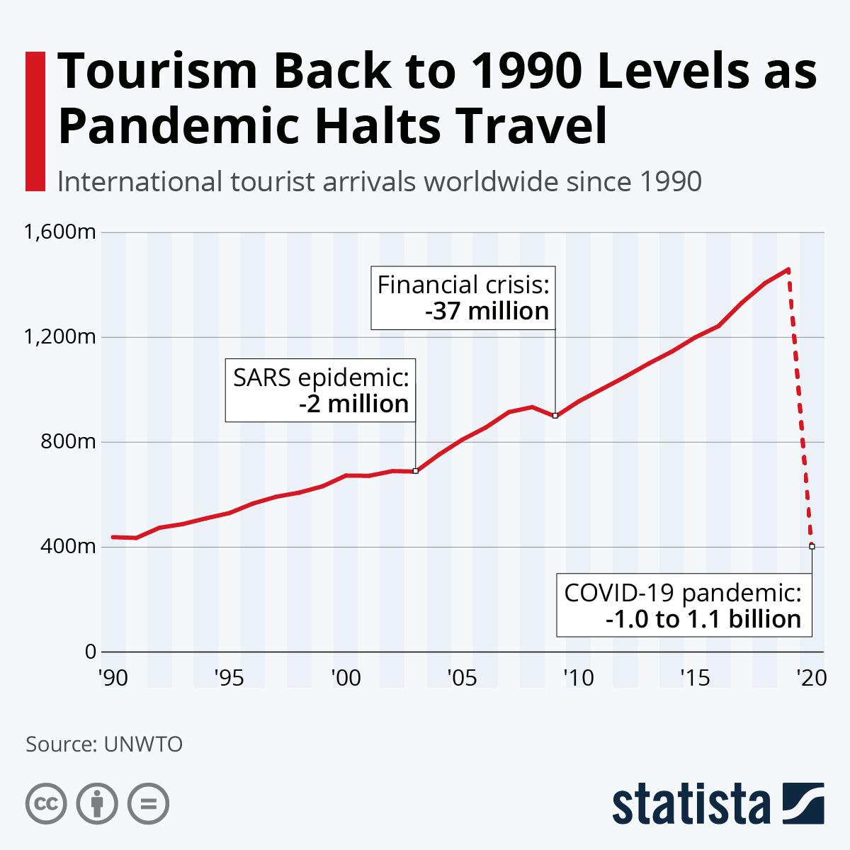 Мировая туристическая индустрия рухнула до уровня 1990 года