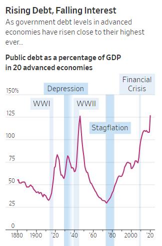 Ставим все на пузырь всего: правительства по всему миру исследуют новые пределы долгового безумия