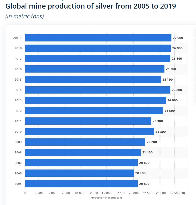 Мировой объем добычи серебра с 2005 по 2019 гг