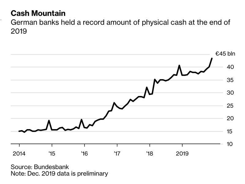 Отрицательные процентные ставки заставляют немецкие банки хранить столько наличных, что у них заканчивается место