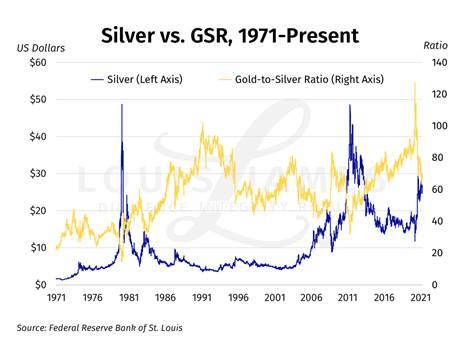Я ошибался: свежий взгляд на отношение золото/серебро