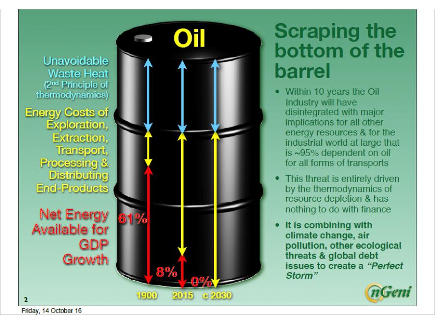 Эпоха нефти
