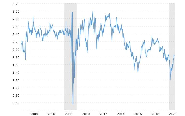 пятилетние инфляционные ожидания