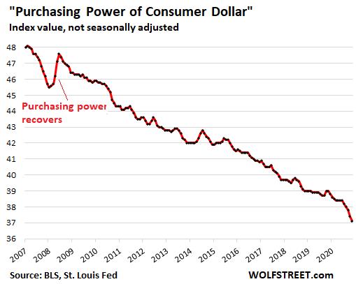 Все идет под нож: покупательная способность доллара США рухнула самыми быстрыми темпами с 1982 года