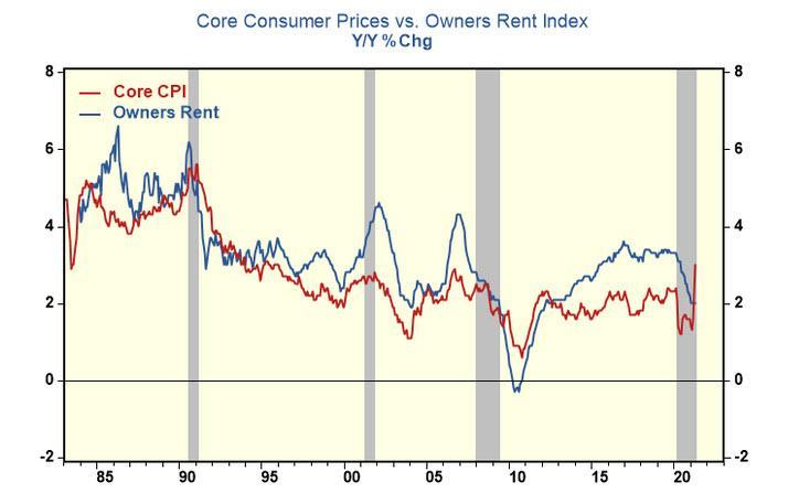 Сильнейший рост потребительских цен за более чем декаду занижен наполовину