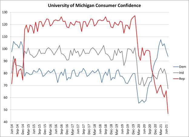 потребительская уверенность в сша