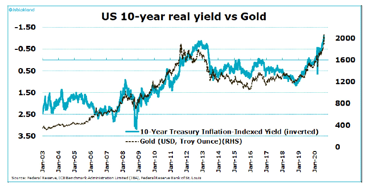 Что ждет рынок золота?