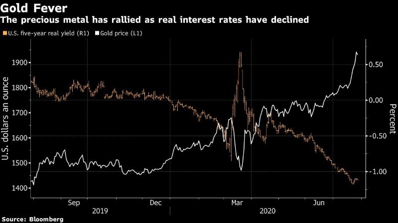 процентные ставки золото