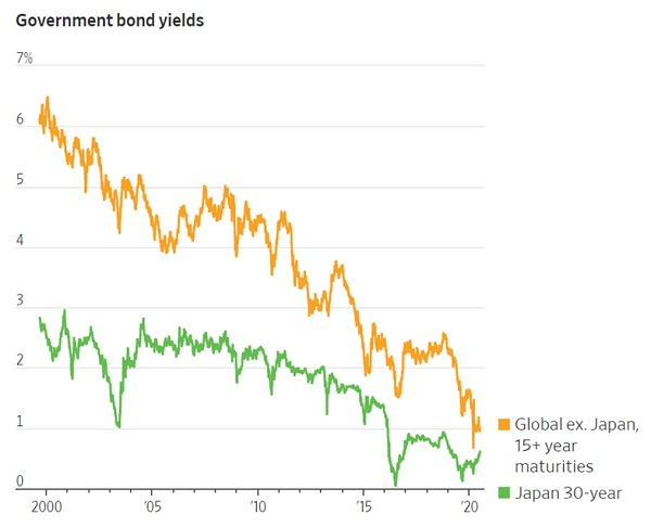 Мировой рынок облигаций идет по японской дороге, долгосрочные ставки валятся к нулю