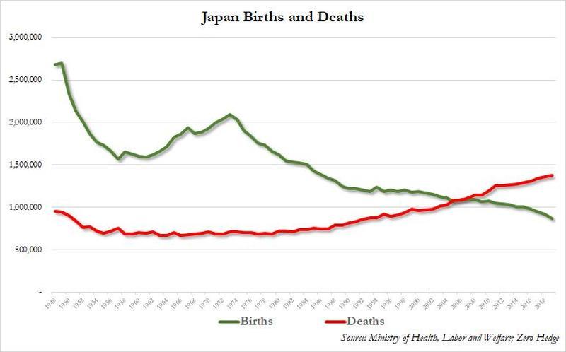 Демографический Армагеддон: рождаемость в Японии упала до самого низкого уровня с 1874 года