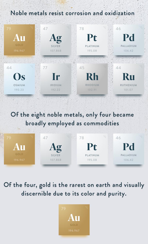 Золото – товар, валюта или красивый минерал?