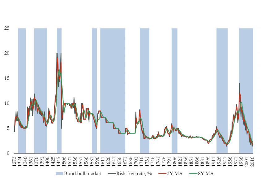 Текущий бычий рынок облигаций – самый длинный за 500 лет