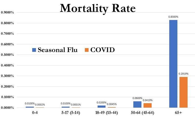 смертность от коронавируса сезонного гриппа