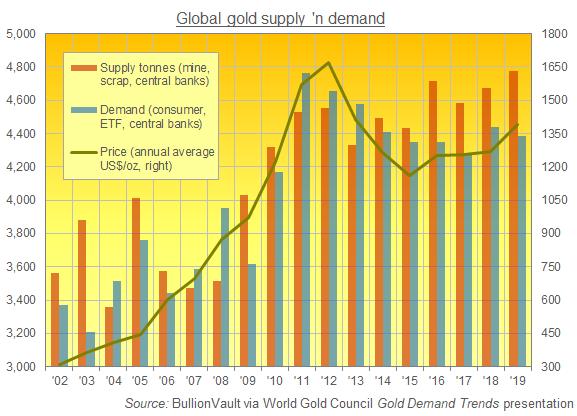 Предложение и спрос золота: «Ну и что?», отвечает золото