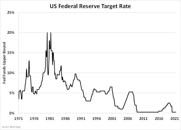 Современная денежная теория всегда работает. Один раз