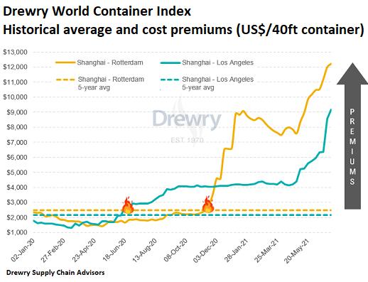 Стоимость международных контейнерных перевозок ставит новые рекорды, выросла на 500% для Азии-США, Азии-ЕС по сравнению с началом 2020 года