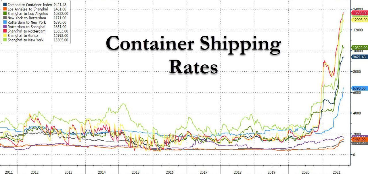 стоимость контейнерных перевозок