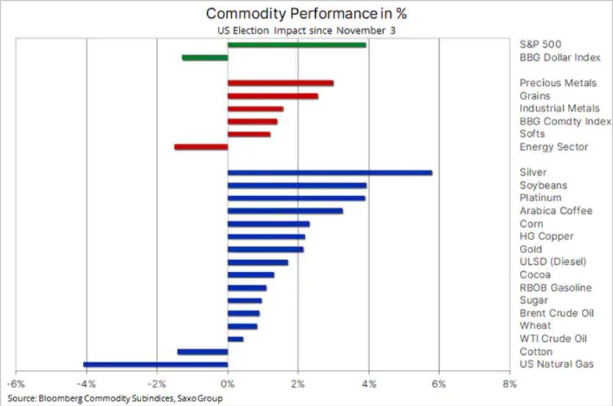Ралли сырьевых товаров, в первую очередь металлов, на проседании доллара США