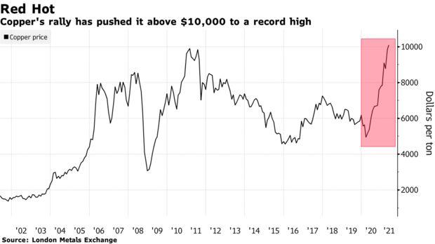 Инвесторы ставят миллиарды на очередной рывок металлического быка