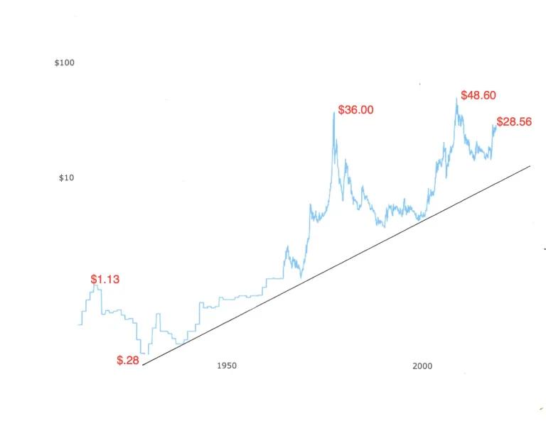 Цена на серебро – последние 100 лет