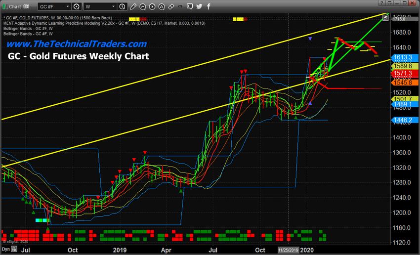 Прогнозное моделирование указывает на прорыв $1650 в течение 15~30 дней