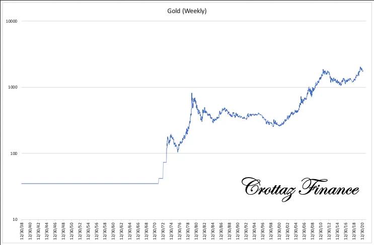 Долгосрочные графики золота, серебра и акций золотодобывающих компаний. Золотодобытчики невероятно дешевы!