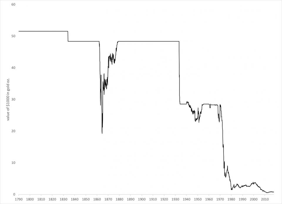 цена на золото в долларах США