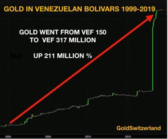 цена на золото в венесуэльских боливарах