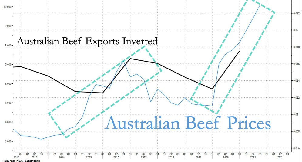 цены на австралийскую говядину