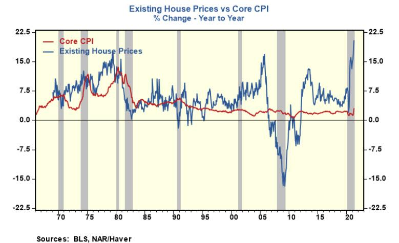 При сравнении яблок с яблоками показатели потребительской инфляции в США приближаются к 1970-м годам