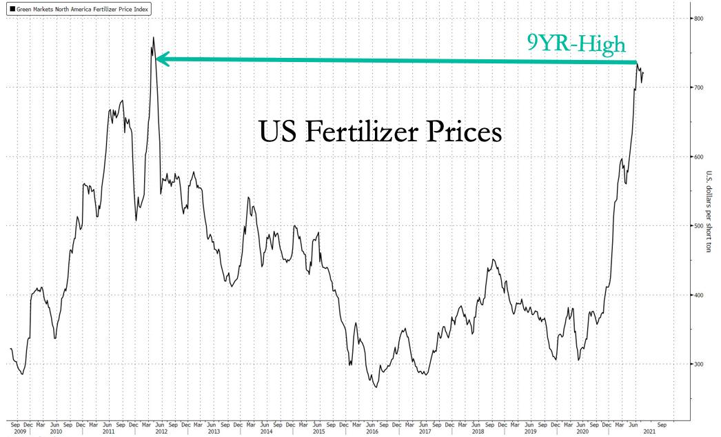Цены на удобрения в США достигли 9-летнего максимума, фермеры в отчаянных поисках