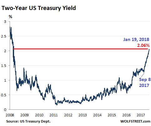 Что растущие ипотечные ставки сделают со вторым жилищным пузырем в США?