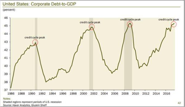 уровень корпоративного долга к ВВП