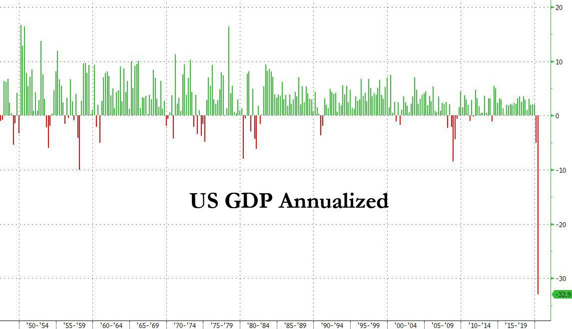 ВВП США во втором квартале рухнул на 32.9%. Хуже, чем в Великую депрессию