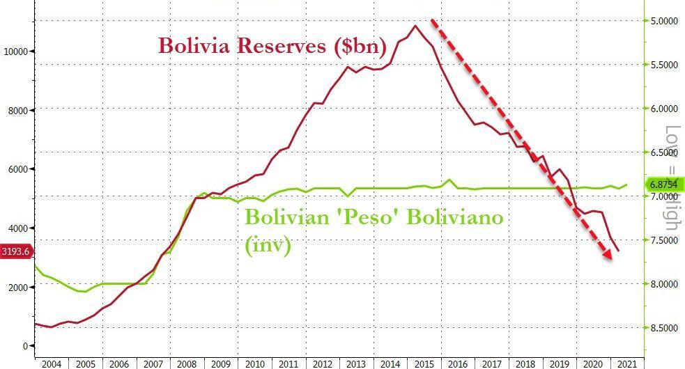 Боливия приблизилась к конфискации золота, последний закон блокировал продажи/экспорт слиткового металла