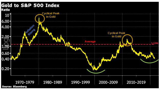 Каковы результаты золота по сравнению с акциями, недвижимостью, товарными ресурсами и Биг Маками!
