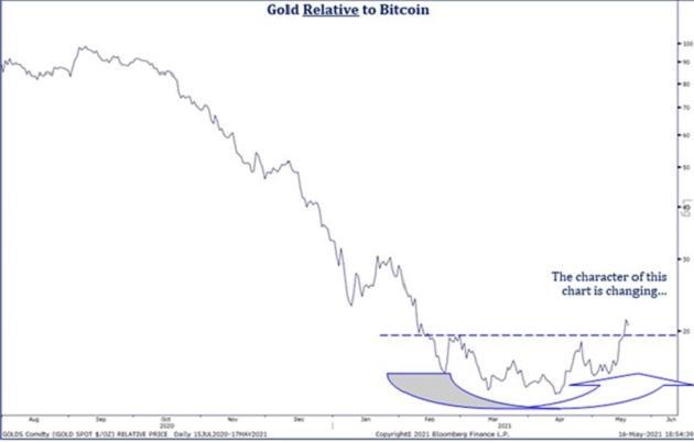 Доводы в пользу золота